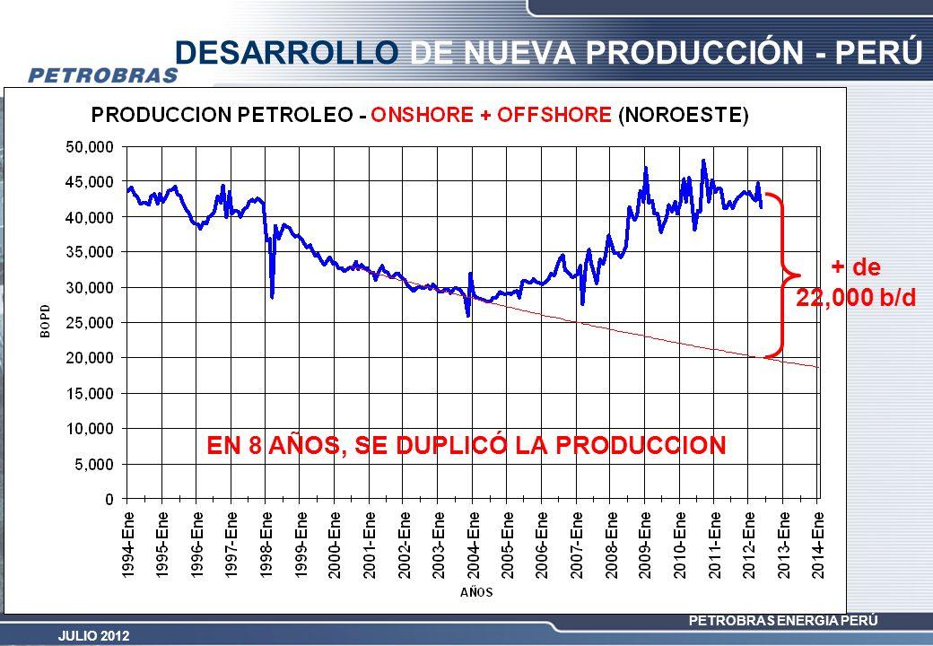 PETROBRAS ENERGÍA PERÚ JULIO 2012 DESARROLLO DE NUEVA PRODUCCIÓN - PERÚ + de 22,000 b/d EN 8 AÑOS, SE DUPLICÓ LA PRODUCCION