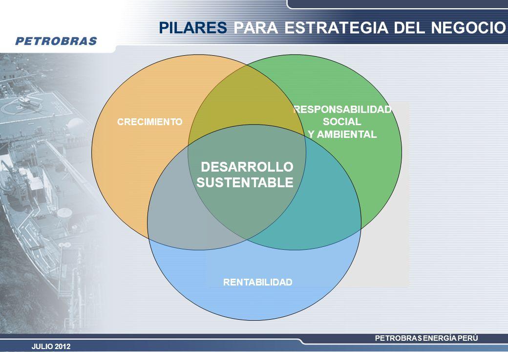PETROBRAS ENERGÍA PERÚ JULIO 2012 RESPONSABILIDAD SOCIAL Y AMBIENTAL CRECIMIENTO RENTABILIDAD PILARES PARA ESTRATEGIA DEL NEGOCIO DESARROLLO SUSTENTAB