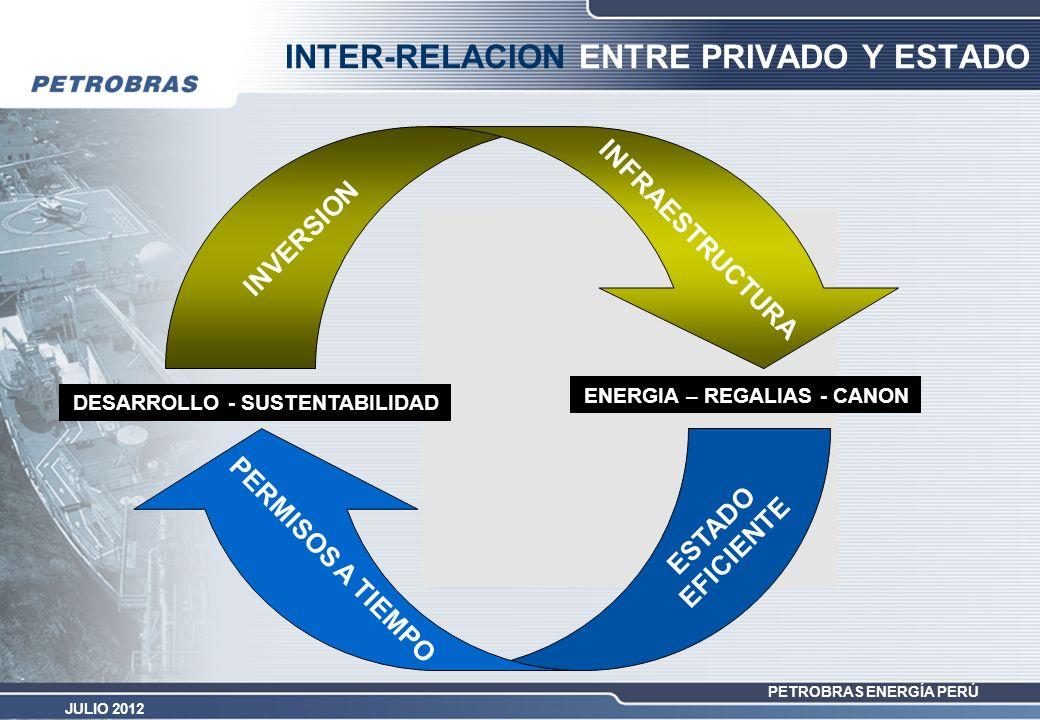 PETROBRAS ENERGÍA PERÚ JULIO 2012 INTER-RELACION ENTRE PRIVADO Y ESTADO ENERGIA – REGALIAS - CANON DESARROLLO - SUSTENTABILIDAD INFRAESTRUCTURA INVERS