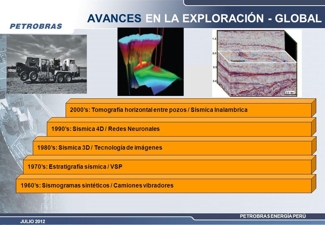 PETROBRAS ENERGÍA PERÚ JULIO 2012 AVANCES EN LA EXPLORACIÓN - GLOBAL 1960s: Sismogramas sintéticos / Camiones vibradores 1970s: Estratigrafía sísmica