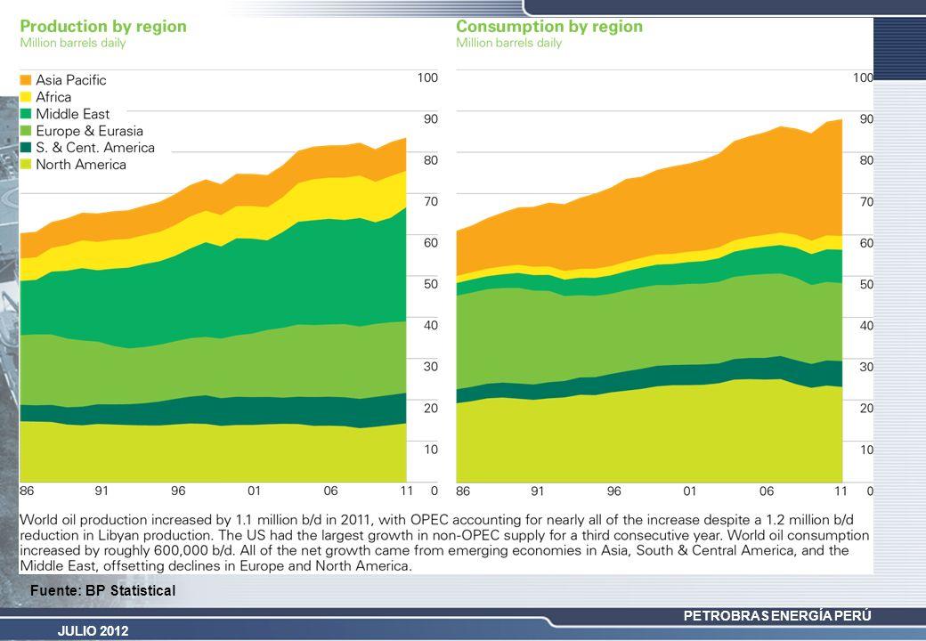 PETROBRAS ENERGÍA PERÚ JULIO 2012 PROYECTOS E&P – LARGO PLAZO Y RIESGO INCREMENTO DE RECUPERACION - CAMPOS MADUROS EN UN PLAZO DE 8 AÑOS (2004 – 2011), SE HA LOGRADO DUPLICAR LA PRODUCCIÓN DE PETRÓLEO DEL NOROESTE.
