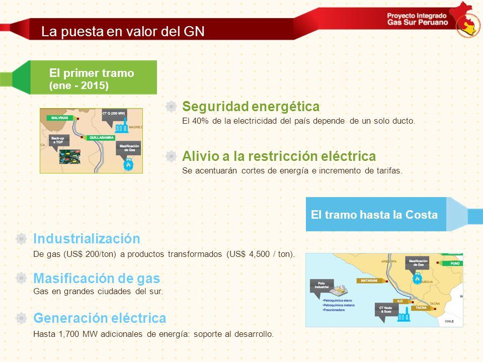 La puesta en valor del GN El primer tramo (ene - 2015) Seguridad energética El 40% de la electricidad del país depende de un solo ducto. Alivio a la r
