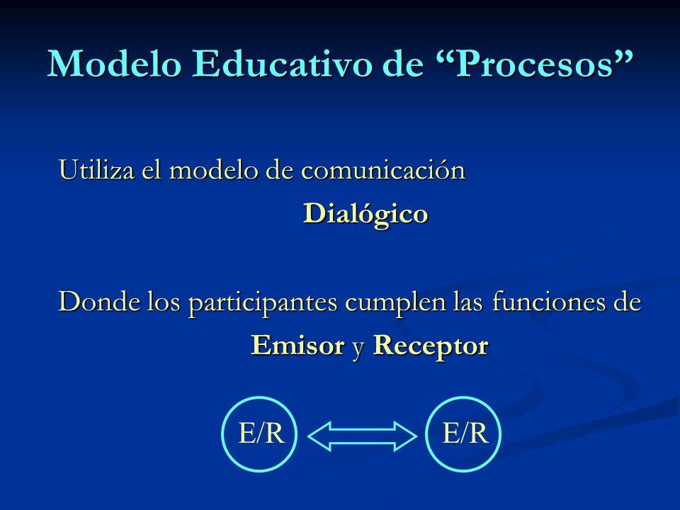 Modelo Educativo de Procesos Utiliza el modelo de comunicación Dialógico Donde los participantes cumplen las funciones de Emisor y Receptor Emisor y Receptor E/R