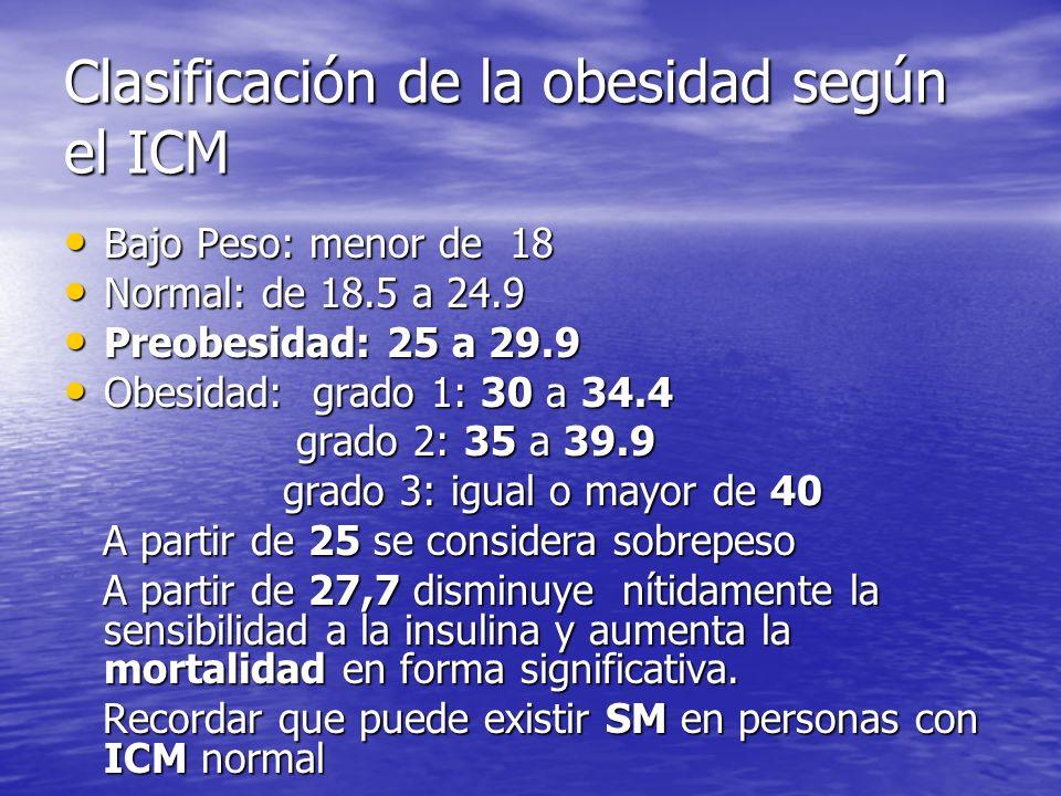 Clasificación de la obesidad según el ICM Bajo Peso: menor de 18 Bajo Peso: menor de 18 Normal: de 18.5 a 24.9 Normal: de 18.5 a 24.9 Preobesidad: 25