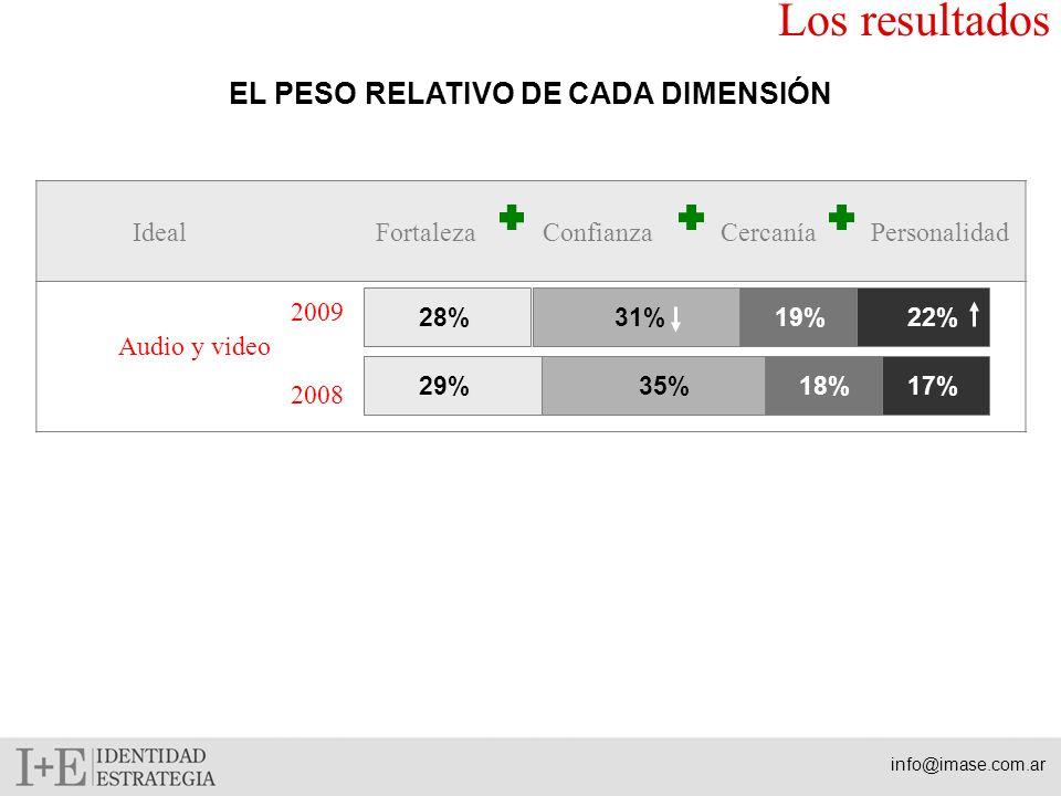 IdealFortalezaConfianzaCercaníaPersonalidad EL PESO RELATIVO DE CADA DIMENSIÓN Los resultados Audio y video 29%35%18%17% 2009 2008 28%31%19%22% info@imase.com.ar
