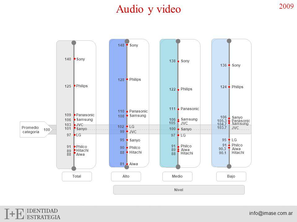 Síntesis Audio y Video La categoría Audio y video está compuesta por televisores, dvd, home theatre, lcd plasmas, video grabadores, video cámaras, minicomponentes, equipos de audio, cd players, mp3.