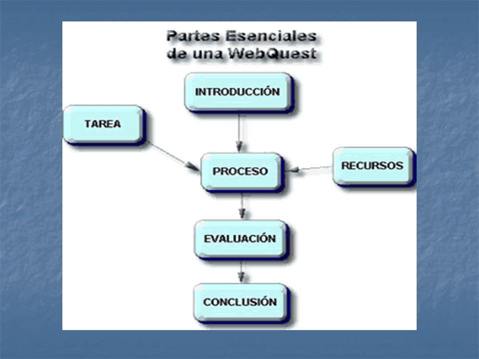 Actividad de investigación en la que la información con la que interactúan los alumnos proviene total o parcialmente de recursos de la Internet (Dodge