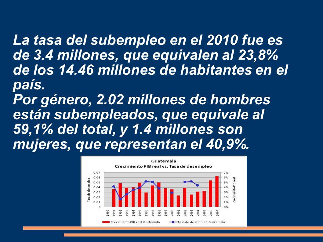 La tasa del subempleo en el 2010 fue es de 3.4 millones, que equivalen al 23,8% de los 14.46 millones de habitantes en el país. Por género, 2.02 millo