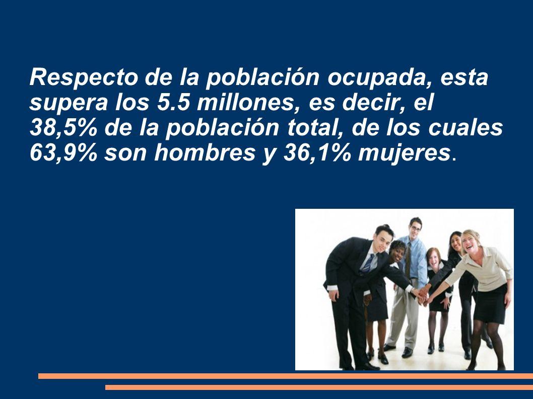 Respecto de la población ocupada, esta supera los 5.5 millones, es decir, el 38,5% de la población total, de los cuales 63,9% son hombres y 36,1% muje
