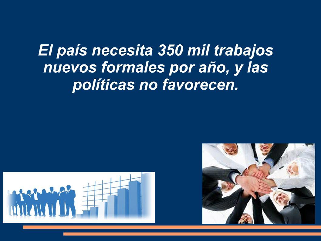 El país necesita 350 mil trabajos nuevos formales por año, y las políticas no favorecen.