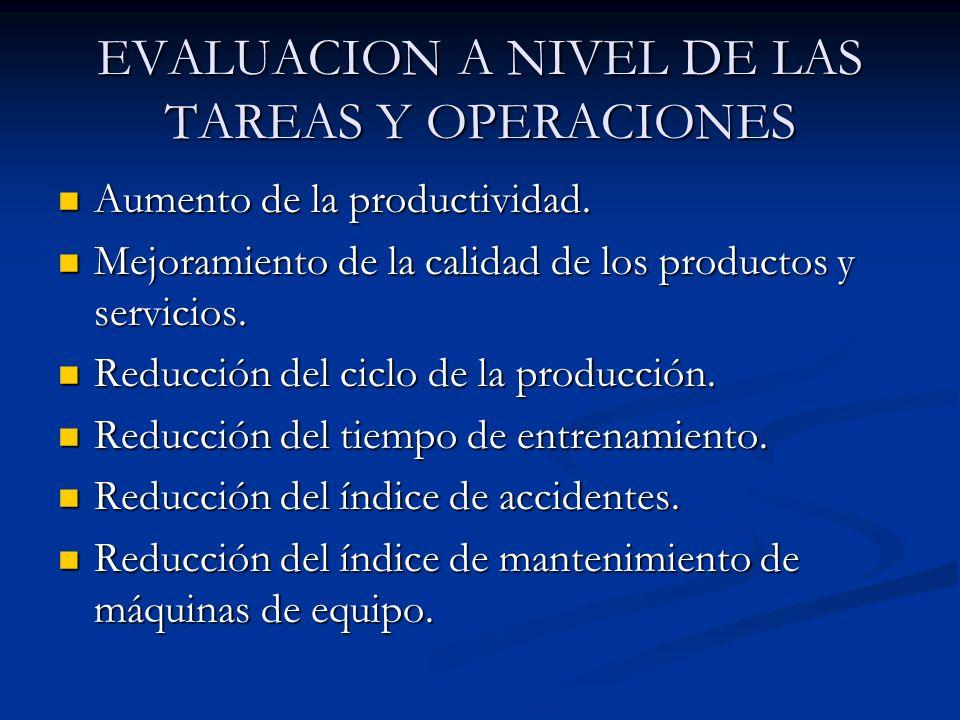 EVALUACION A NIVEL DE LAS TAREAS Y OPERACIONES Aumento de la productividad. Aumento de la productividad. Mejoramiento de la calidad de los productos y