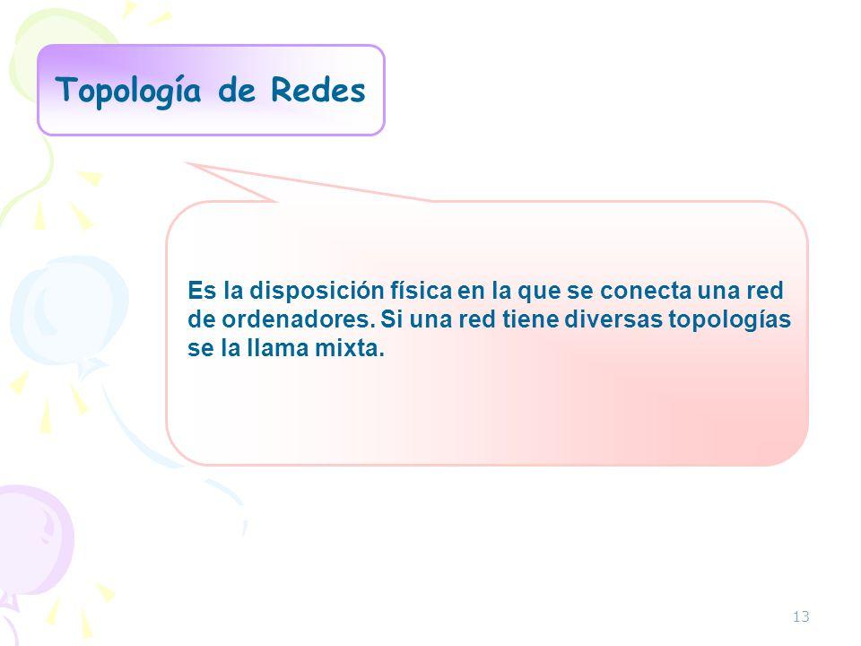 Topologías más comunes Red en anillo Red en árbol Red en malla Red en bus