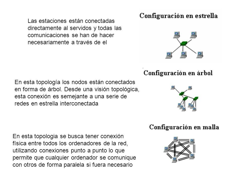 Las estaciones están conectadas directamente al servidos y todas las comunicaciones se han de hacer necesariamente a través de el En esta topología lo