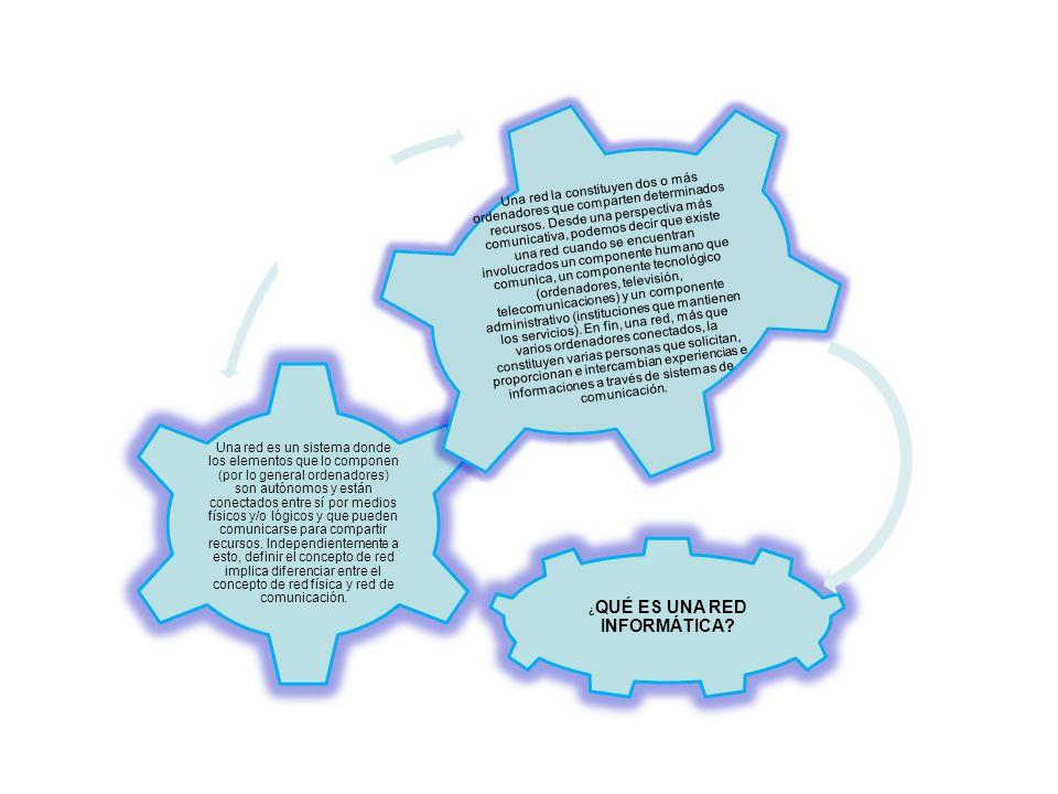 BREVE RESEÑA SOBRE LA EVOLUCIÓN DE LAS REDES Los primeros enlaces entre ordenadores se caracterizaron por realizarse entre equipos que utilizaban idénticos sistemas operativos soportados por similar hardware y empleaban líneas de transmisión exclusivas para enlazar sólo dos elementos de la red.