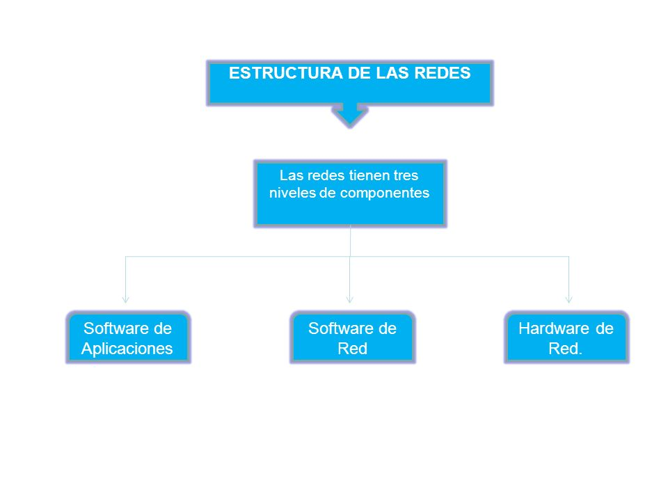 Las redes tienen tres niveles de componentes ESTRUCTURA DE LAS REDES Software de Aplicaciones Software de Red Hardware de Red.