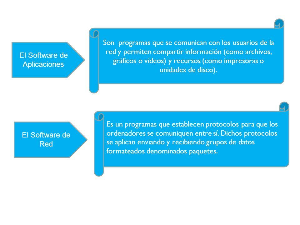 El Software de Aplicaciones El Software de Red Es un Son programas que se comunican con los usuarios de la red y permiten compartir información (como