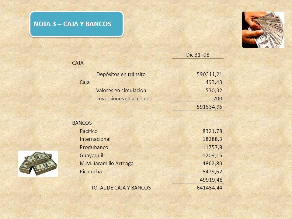 NOTA 3 – CAJA Y BANCOS Dic 31 -08 CAJA Depósitos en tránsito590311,21 Caja493,43 Valores en circulación530,32 Inversiones en acciones200 591534,96 BAN