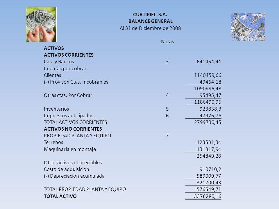 CURTIPIEL S.A. BALANCE GENERAL Al 31 de Diciembre de 2008 Notas ACTIVOS ACTIVOS CORRIENTES Caja y Bancos3641454,44 Cuentas por cobrar Clientes1140459,