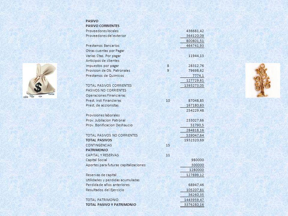 PASIVO PASIVO CORRIENTES Proveedores locales436681,42 Proveedores del exterior364120,09 800801,51 Prestamos Bancarios464741,93 Otras cuentas por Pagar