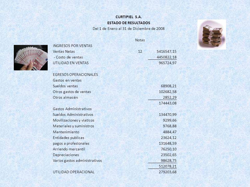 CURTIPIEL S.A. ESTADO DE RESULTADOS Del 1 de Enero al 31 de Diciembre de 2008 Notas INGRESOS POR VENTAS Ventas Netas125416547,15 - Costo de ventas4450