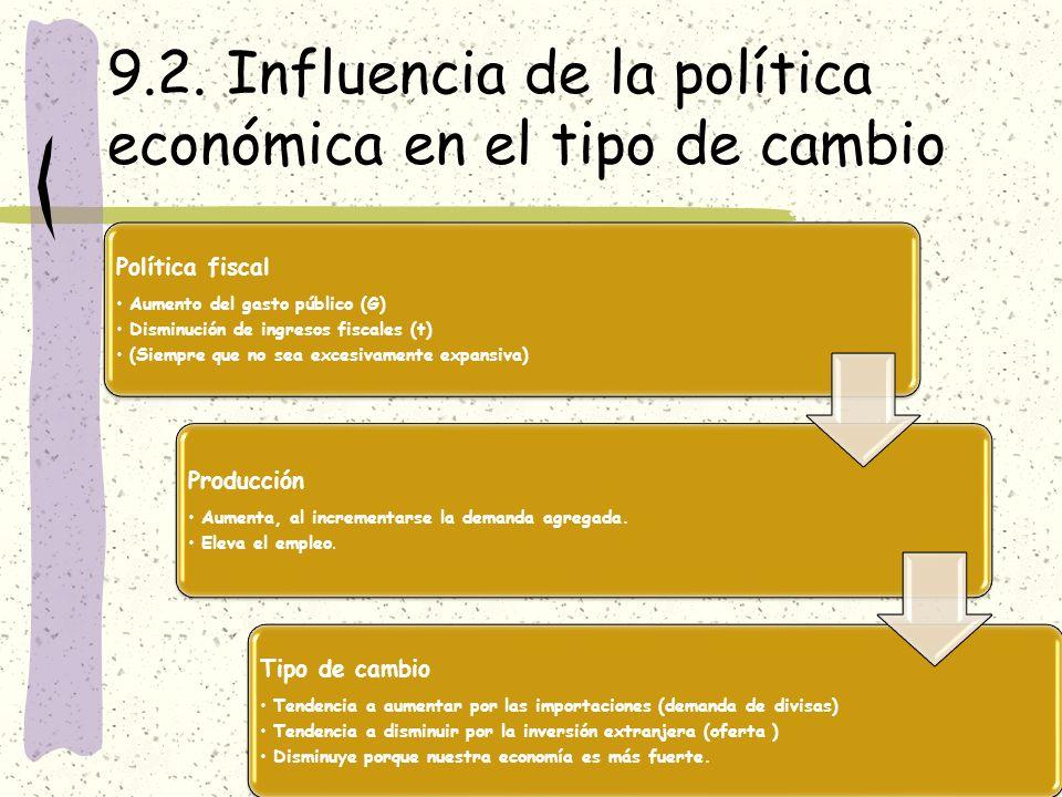 9.2. Influencia de la política económica en el tipo de cambio Política fiscal Aumento del gasto público (G) Disminución de ingresos fiscales (t) (Siem