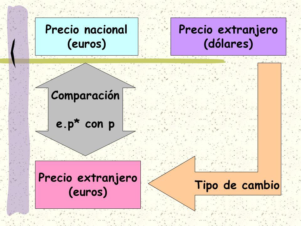 Precio nacional (euros) Precio extranjero (dólares) Tipo de cambio Precio extranjero (euros) Comparación e.p* con p