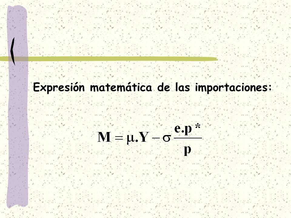 Expresión matemática de las importaciones: