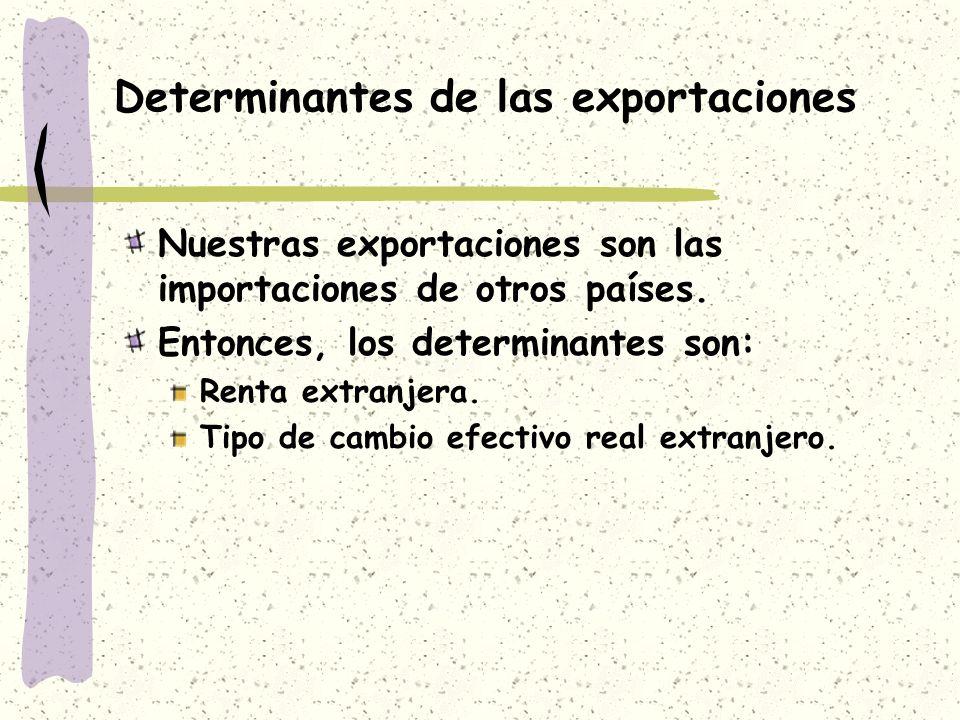 Determinantes de las exportaciones Nuestras exportaciones son las importaciones de otros países. Entonces, los determinantes son: Renta extranjera. Ti