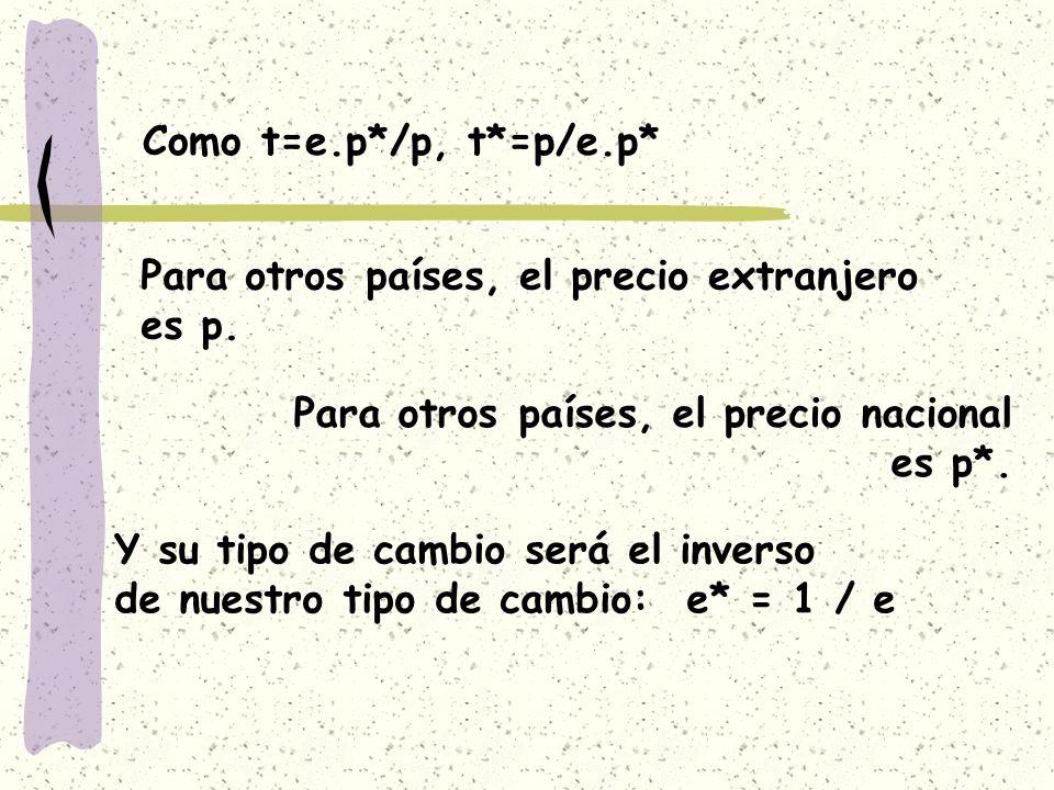 Como t=e.p*/p, t*=p/e.p* Para otros países, el precio extranjero es p. Para otros países, el precio nacional es p*. Y su tipo de cambio será el invers