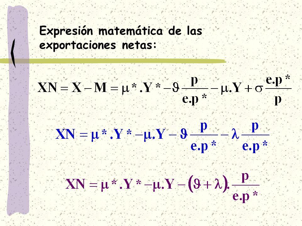 Expresión matemática de las exportaciones netas: