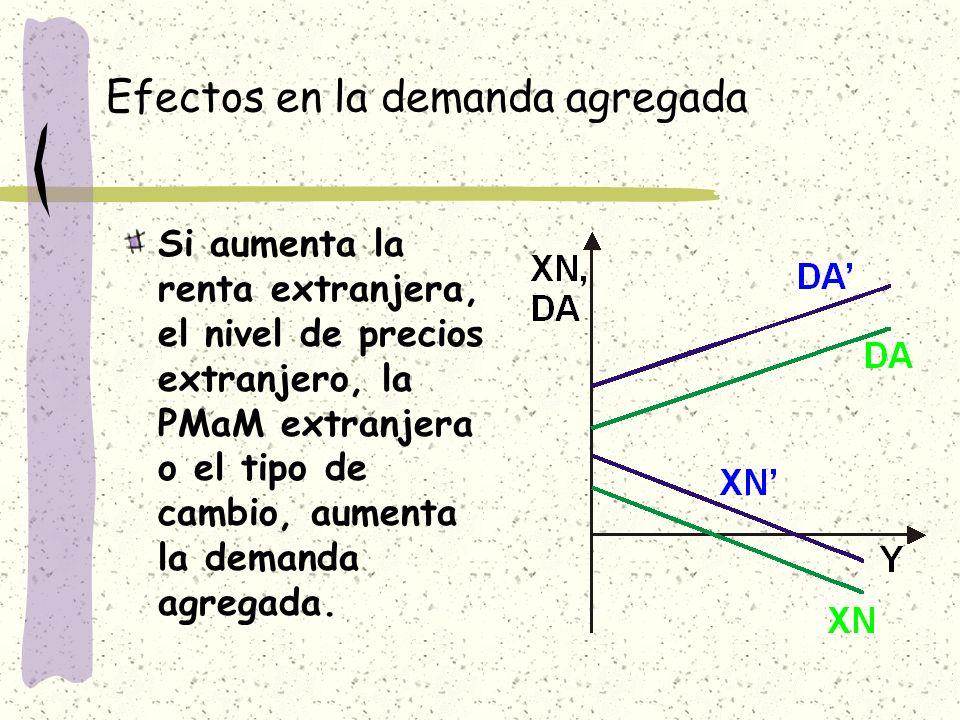 Efectos en la demanda agregada Si aumenta la renta extranjera, el nivel de precios extranjero, la PMaM extranjera o el tipo de cambio, aumenta la dema