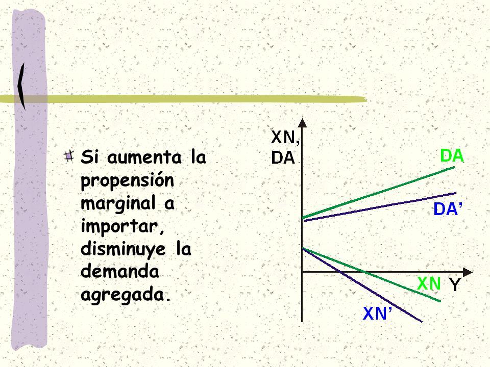 Si aumenta la propensión marginal a importar, disminuye la demanda agregada.