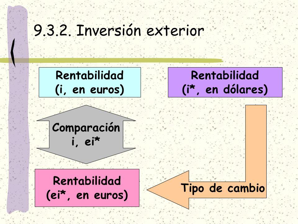 9.3.2. Inversión exterior Rentabilidad (i, en euros) Rentabilidad (i*, en dólares) Tipo de cambio Rentabilidad (ei*, en euros) Comparación i, ei*