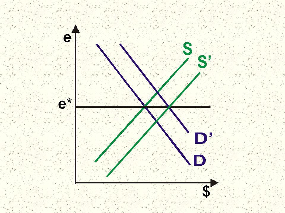 Como t=e.p*/p, t*=p/e.p* Para otros países, el precio extranjero es p.