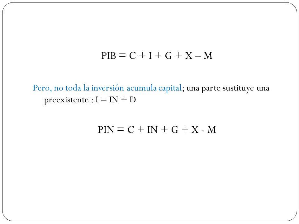 PIB = C + I + G + X – M Pero, no toda la inversión acumula capital; una parte sustituye una preexistente : I = IN + D PIN = C + IN + G + X - M