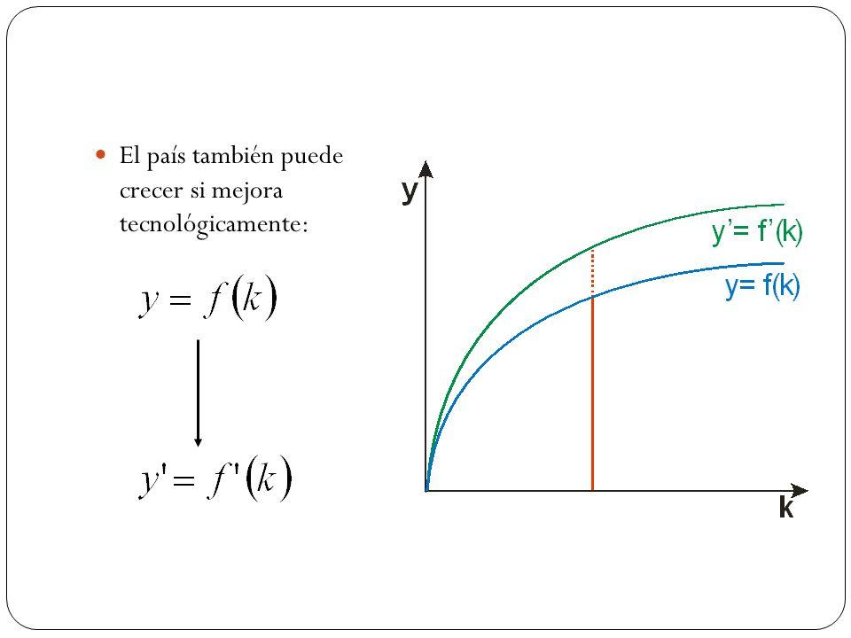 Si la acumulación de capital genera progreso tecnológico: nuevas aplicaciones, nuevas combinaciones,…