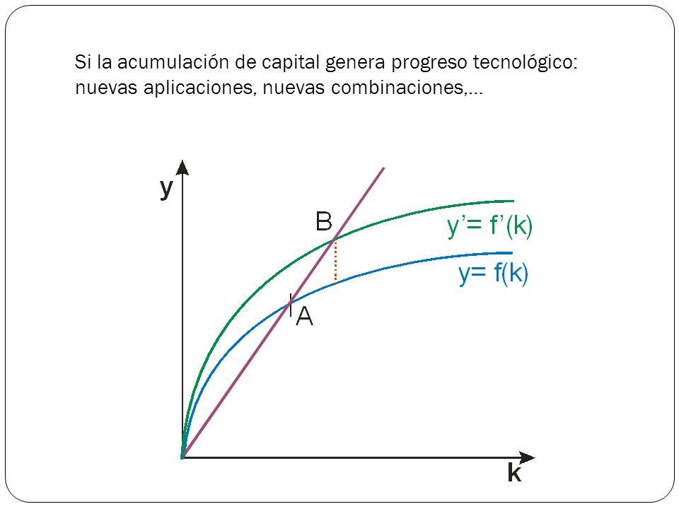 El efecto del aumento de la población es la reducción del crecimiento: paso a A Pero, se puede fomentar el capital humano: La acumulación de capital permite que el trabajador disponga de más tiempo libre, que puede dedicar a instruirse.