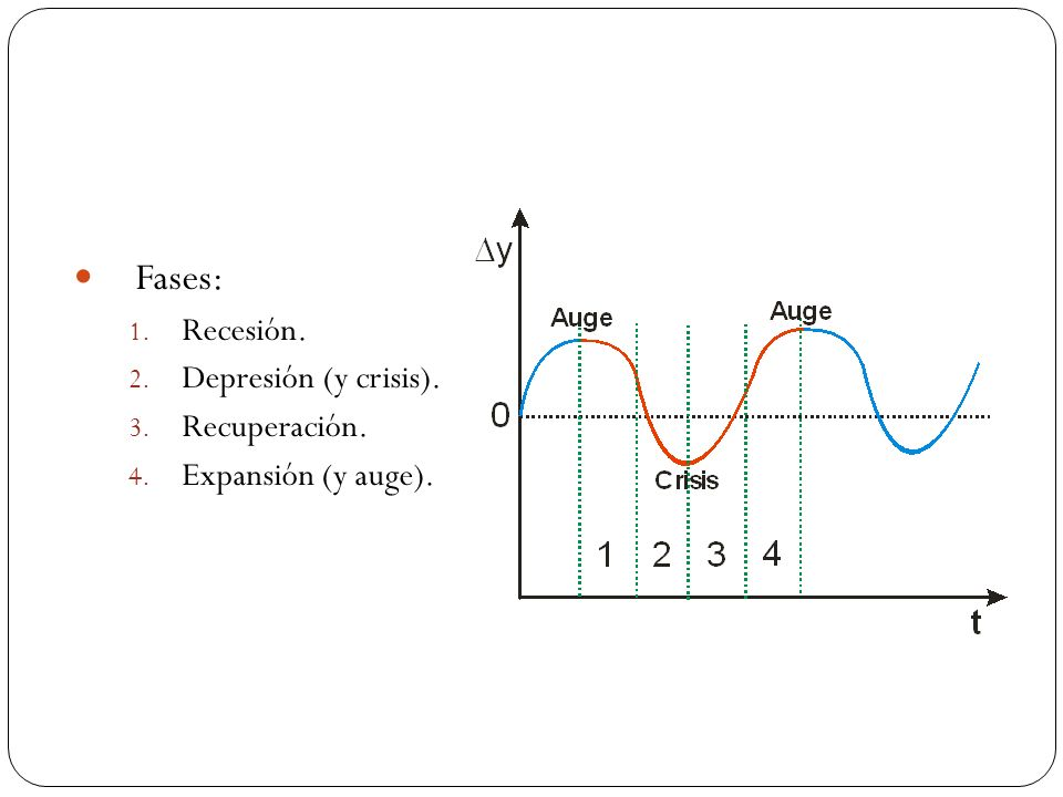 Fases: 1. Recesión. 2. Depresión (y crisis). 3. Recuperación. 4. Expansión (y auge).