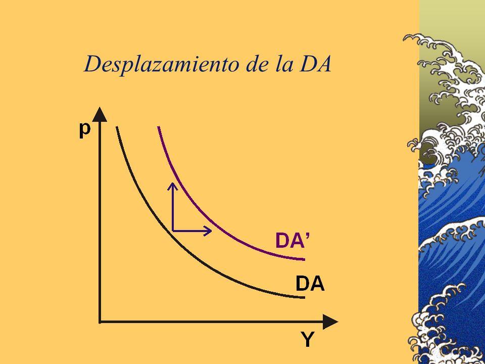 Desplazamiento de la DA