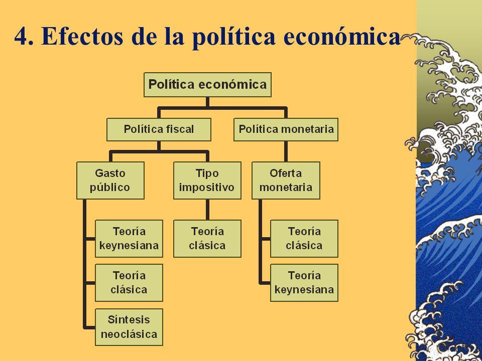 4. Efectos de la política económica