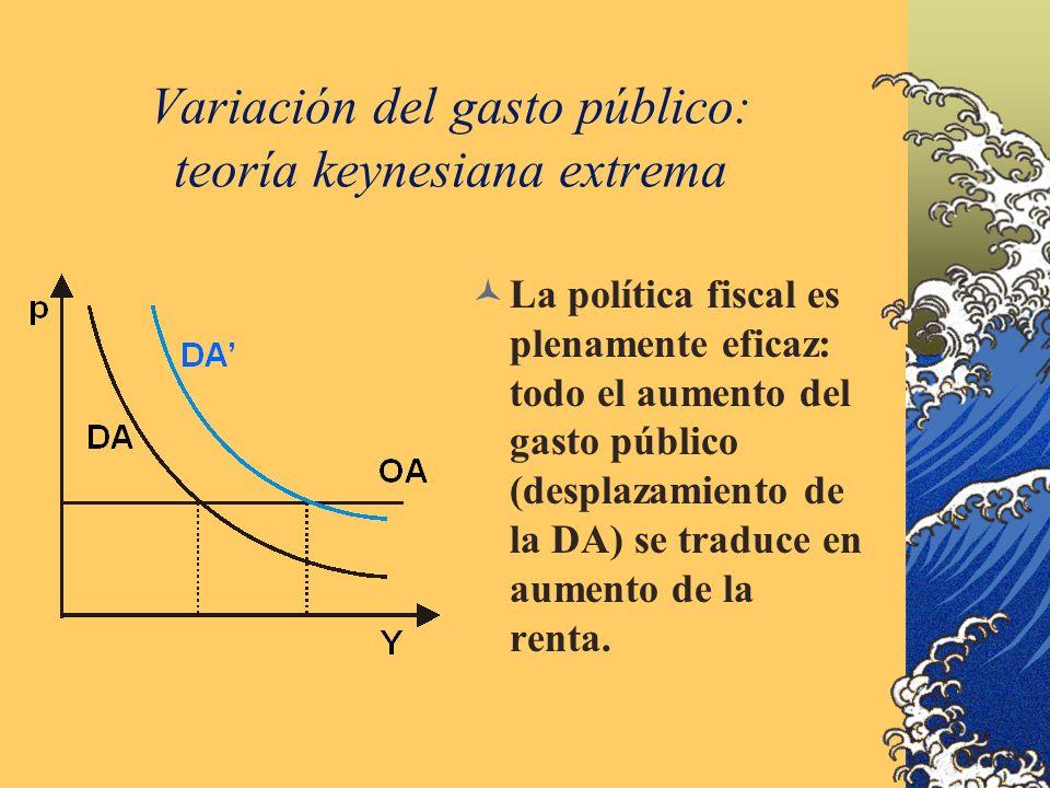 Variación del gasto público: teoría keynesiana extrema La política fiscal es plenamente eficaz: todo el aumento del gasto público (desplazamiento de la DA) se traduce en aumento de la renta.