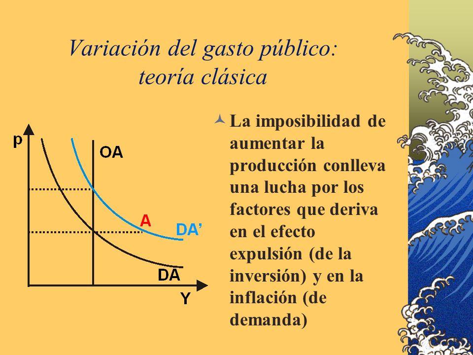 Variación del gasto público: teoría clásica La imposibilidad de aumentar la producción conlleva una lucha por los factores que deriva en el efecto expulsión (de la inversión) y en la inflación (de demanda)