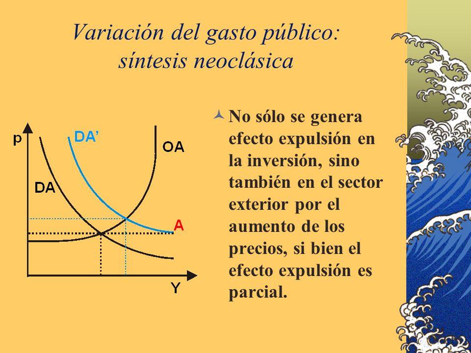 Variación del gasto público: síntesis neoclásica No sólo se genera efecto expulsión en la inversión, sino también en el sector exterior por el aumento de los precios, si bien el efecto expulsión es parcial.