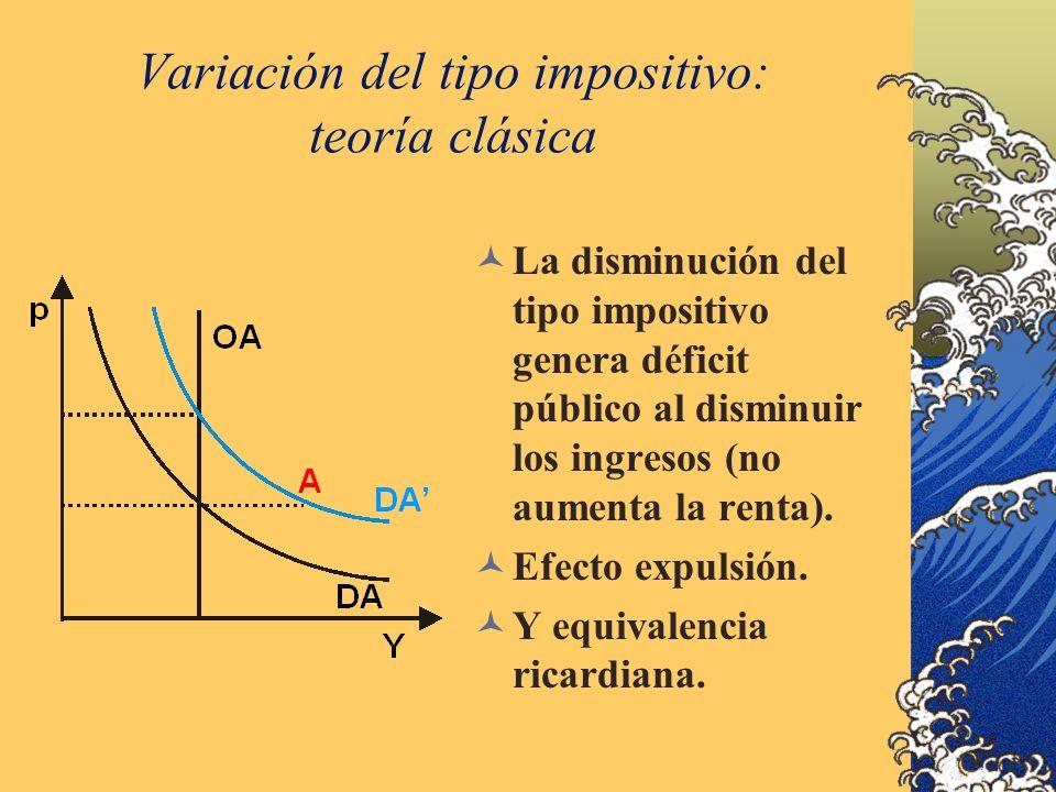 Variación del tipo impositivo: teoría clásica La disminución del tipo impositivo genera déficit público al disminuir los ingresos (no aumenta la renta).
