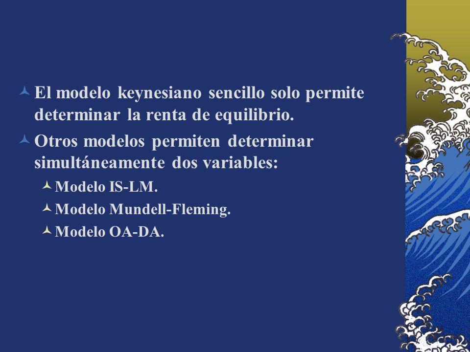 El modelo keynesiano sencillo solo permite determinar la renta de equilibrio. Otros modelos permiten determinar simultáneamente dos variables: Modelo
