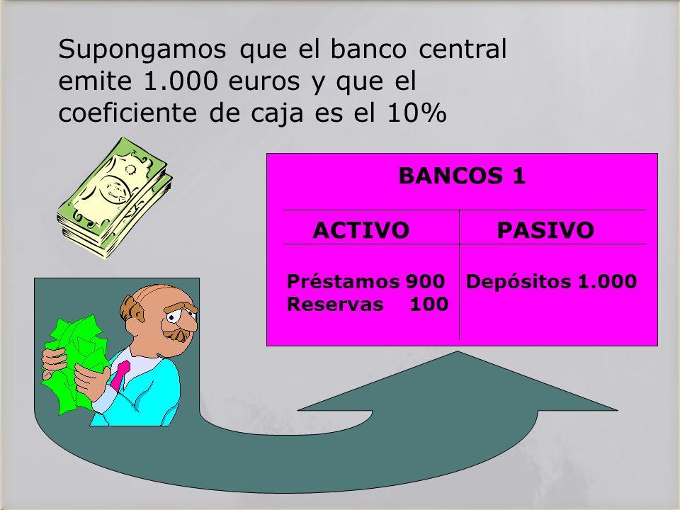Supongamos que el banco central emite 1.000 euros y que el coeficiente de caja es el 10% BANCOS 1 ACTIVO PASIVO Préstamos 900 Depósitos 1.000 Reservas 100