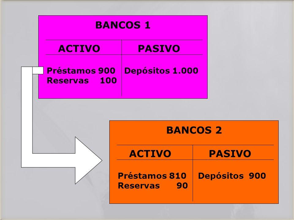 BANCOS 1 ACTIVO PASIVO Préstamos 900 Depósitos 1.000 Reservas 100 BANCOS 2 ACTIVO PASIVO Préstamos 810 Depósitos 900 Reservas 90