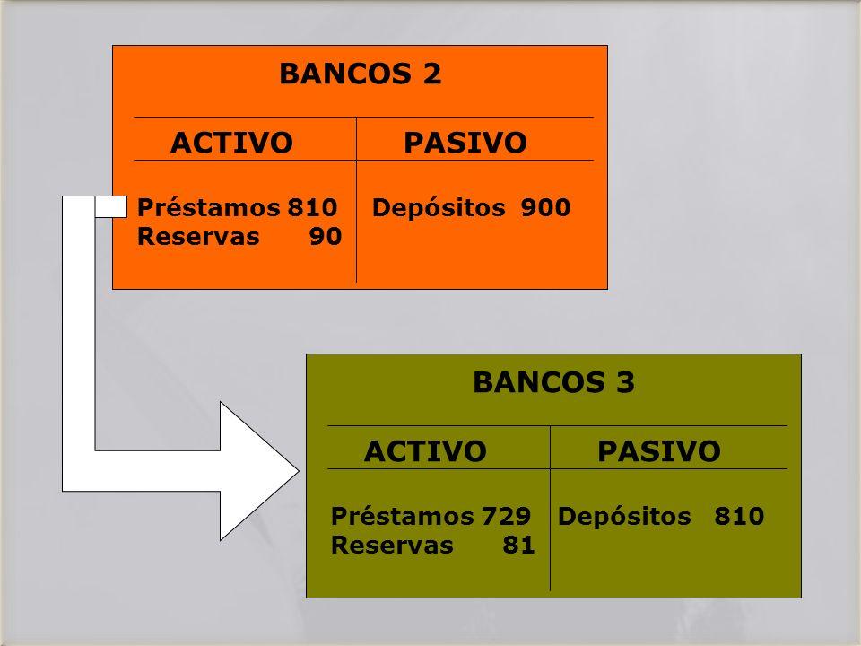 BANCOS 2 ACTIVO PASIVO Préstamos 810 Depósitos 900 Reservas 90 BANCOS 3 ACTIVO PASIVO Préstamos 729 Depósitos 810 Reservas 81