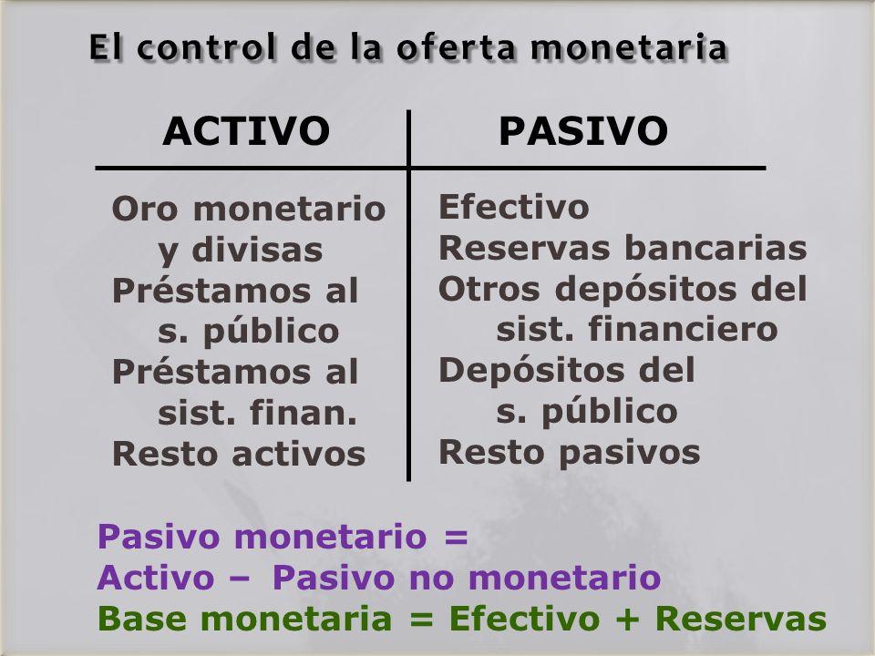ACTIVOPASIVO Oro monetario y divisas Préstamos al s.