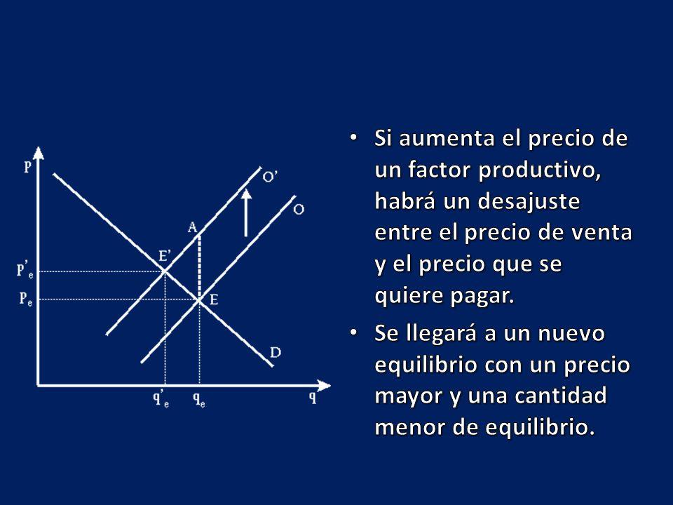 Si aumenta el precio de un factor productivo, habrá un desajuste entre el precio de venta y el precio que se quiere pagar.